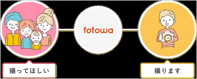 fotowa(フォトワ) 曜日 料金